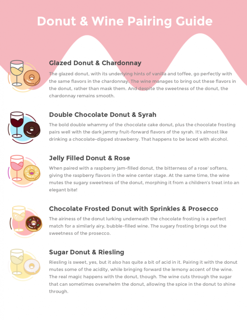 Donut and Wine Pairings