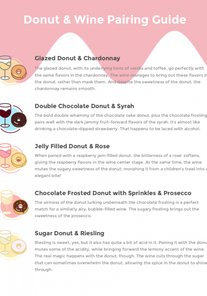 Donut and Wine Pairing Guide